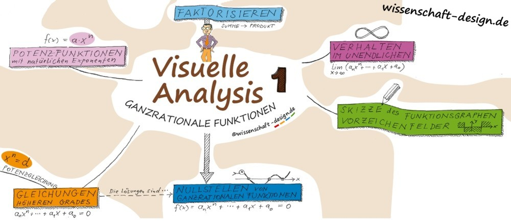 Visuelle Analysis _gesamt
